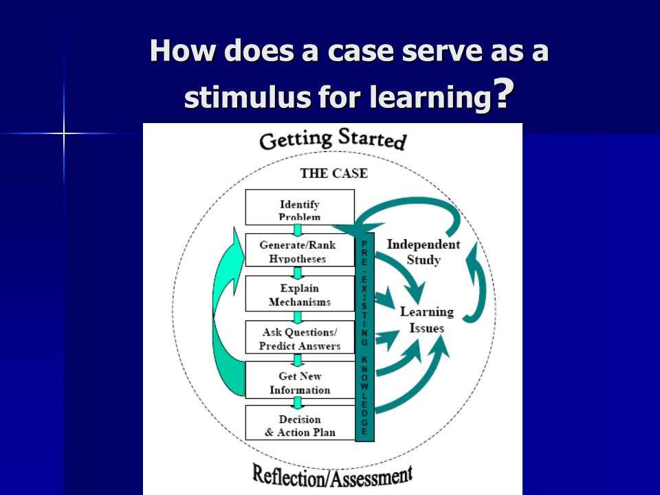 How does a case serve as a stimulus for learning ?