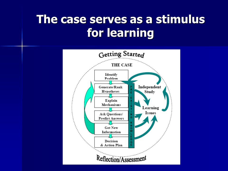 e.g., 6-week Cardiovascular Unit Students might deal with 6 cases in 18 PBL tutorials Students might deal with 6 cases in 18 PBL tutorials Each case is designed and written by experts with specific learning objectives in mind Each case is designed and written by experts with specific learning objectives in mind e.g., one of the LO of a case dealing with asthma might be to stimulate students to learn about the structure and function of the respiratory system.