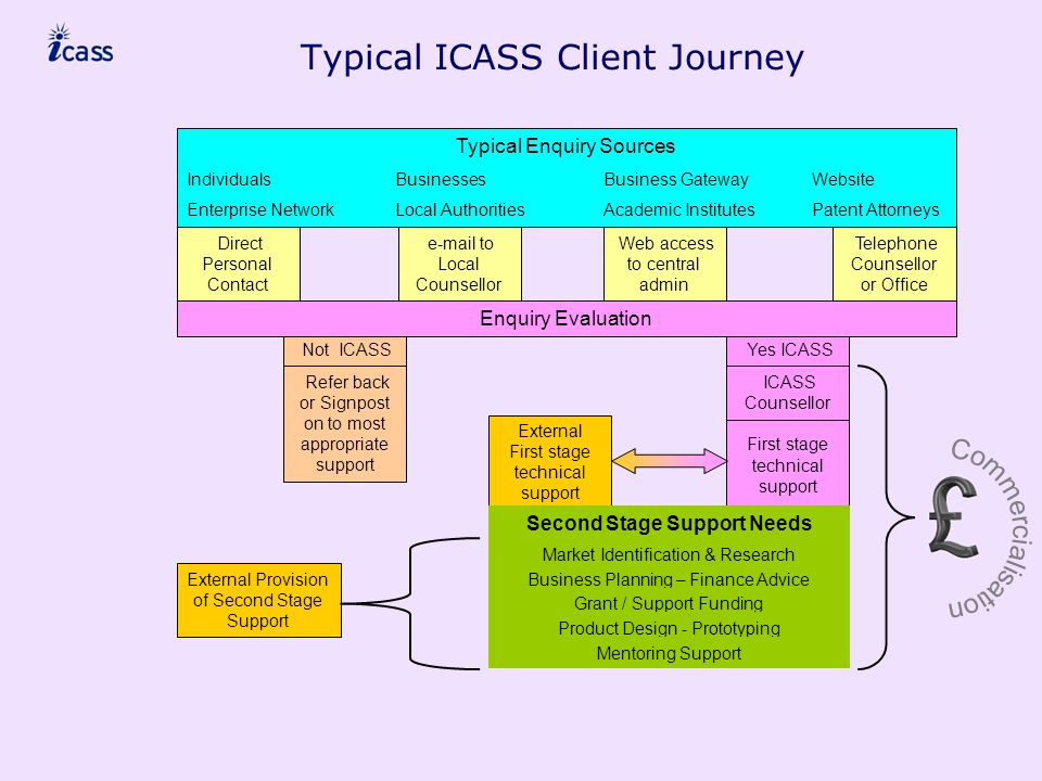 First stage technical support Yes ICASS Not ICASS Telephone Counsellor or Office Web access to central admin e-mail to Local Counsellor Direct Personal Contact Typical ICASS Client Journey Typical Enquiry Sources IndividualsBusinessesBusiness GatewayWebsite Enterprise NetworkLocal AuthoritiesAcademic InstitutesPatent Attorneys Enquiry Evaluation Refer back or Signpost on to most appropriate support ICASS Counsellor External First stage technical support Second Stage Support Needs Market Identification & Research Business Planning – Finance Advice Grant / Support Funding Product Design - Prototyping Mentoring Support External Provision of Second Stage Support