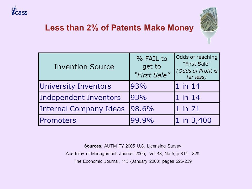 Invention Source % FAIL to get to First Sale Odds of reaching First Sale (Odds of Profit is far less) University Inventors93%1 in 14 Independent Inventors93%1 in 14 Internal Company Ideas98.6%1 in 71 Promoters99.9%1 in 3,400 Less than 2% of Patents Make Money Sources: AUTM FY 2005 U.S.
