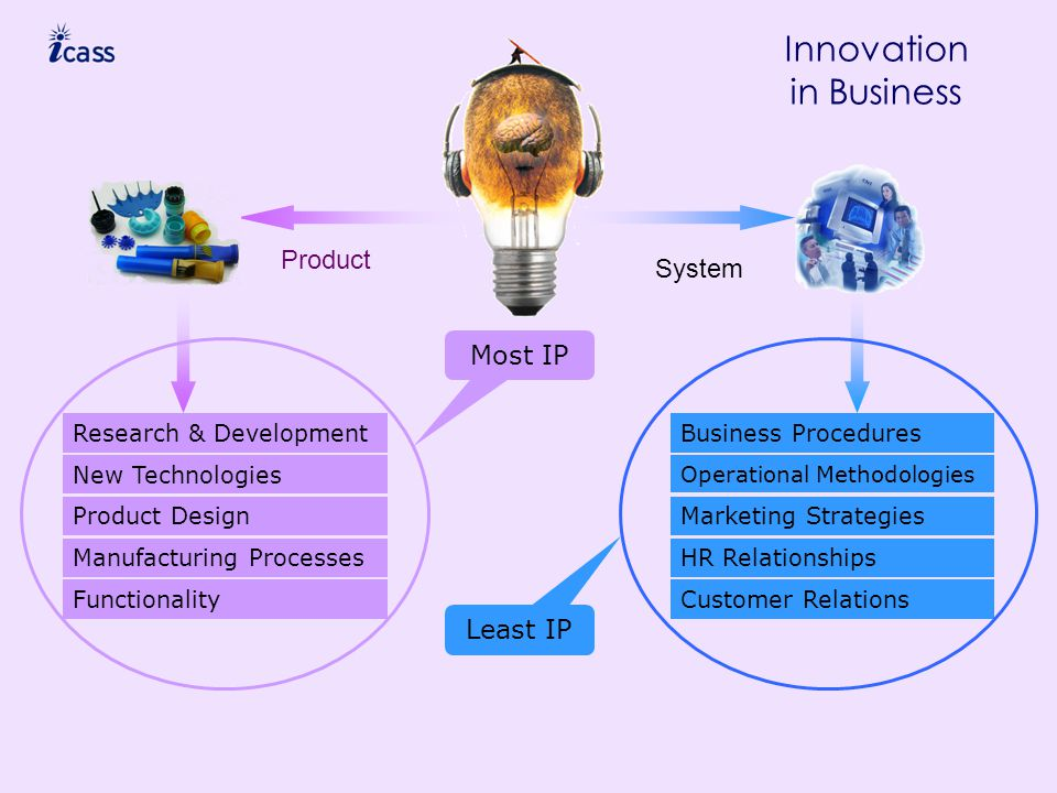 System Product Research & Development New Technologies Product Design Manufacturing Processes Functionality Business Procedures Operational Methodologies Marketing Strategies HR Relationships Customer Relations Innovation in Business Most IP Least IP