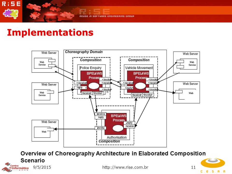 Implementations 9/5/2015http://www.rise.com.br11 Overview of Choreography Architecture in Elaborated Composition Scenario