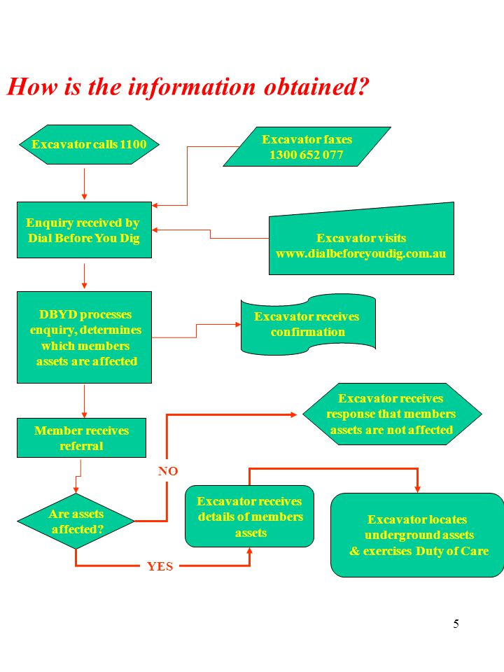 5 How is the information obtained.