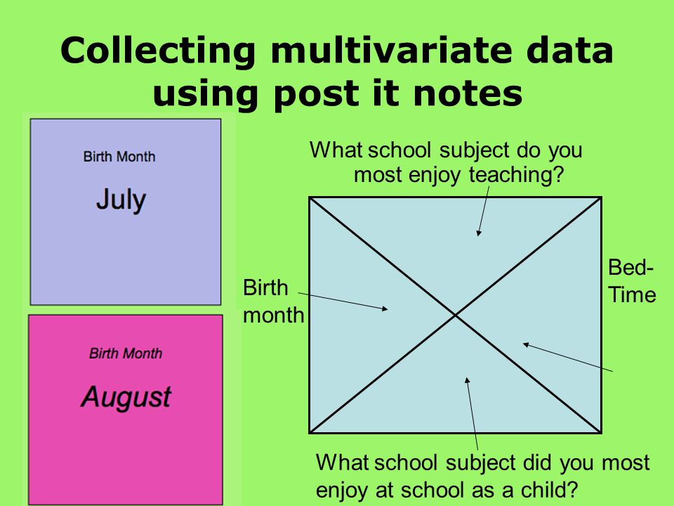 Collecting multivariate data using post it notes What school subject do you most enjoy teaching.