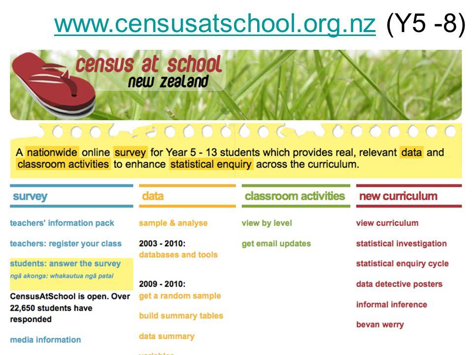CensusAtSchool h t t p : / / / h t p : / www.censusatschool.org.nzwww.censusatschool.org.nz (Y5 -8)