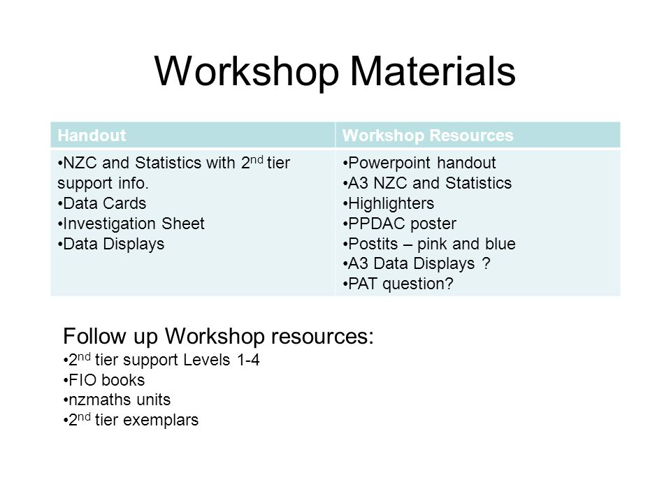 Workshop Materials HandoutWorkshop Resources NZC and Statistics with 2 nd tier support info.