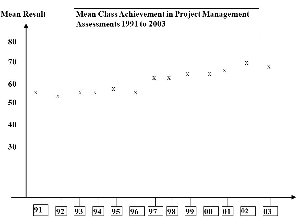 X X XX X X XX XX X X X 91 92939495969798990001 02 03 TIME Mean Result 80 70 60 50 40 30 Mean Class Achievement in Project Management Assessments 1991 to 2003