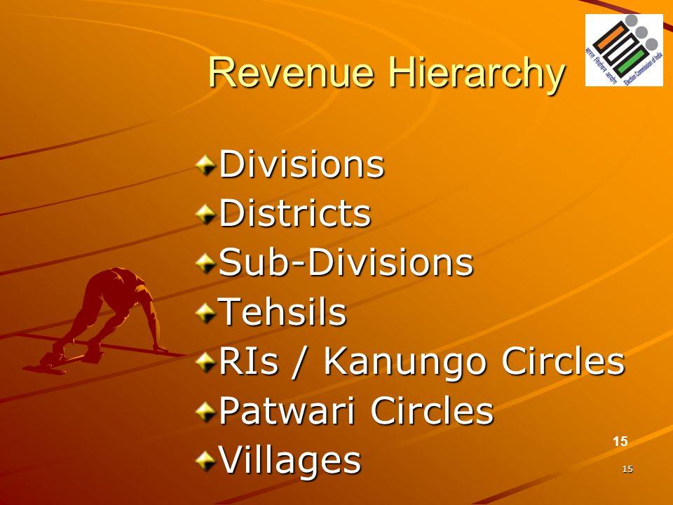 15 Revenue Hierarchy DivisionsDistrictsSub-DivisionsTehsils RIs / Kanungo Circles Patwari Circles Villages 15