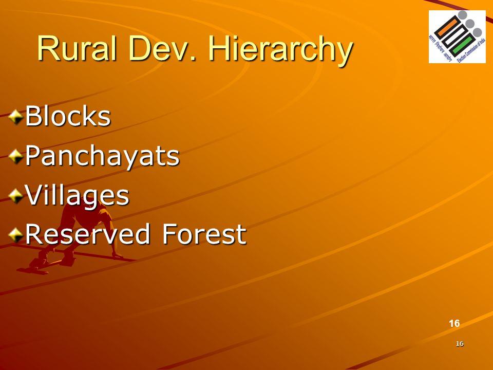 16 Rural Dev. Hierarchy BlocksPanchayatsVillages Reserved Forest 16