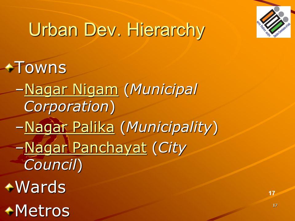17 Urban Dev. Hierarchy Towns –Nagar Nigam (Municipal Corporation) Nagar NigamNagar Nigam –Nagar Palika (Municipality) Nagar PalikaNagar Palika –Nagar