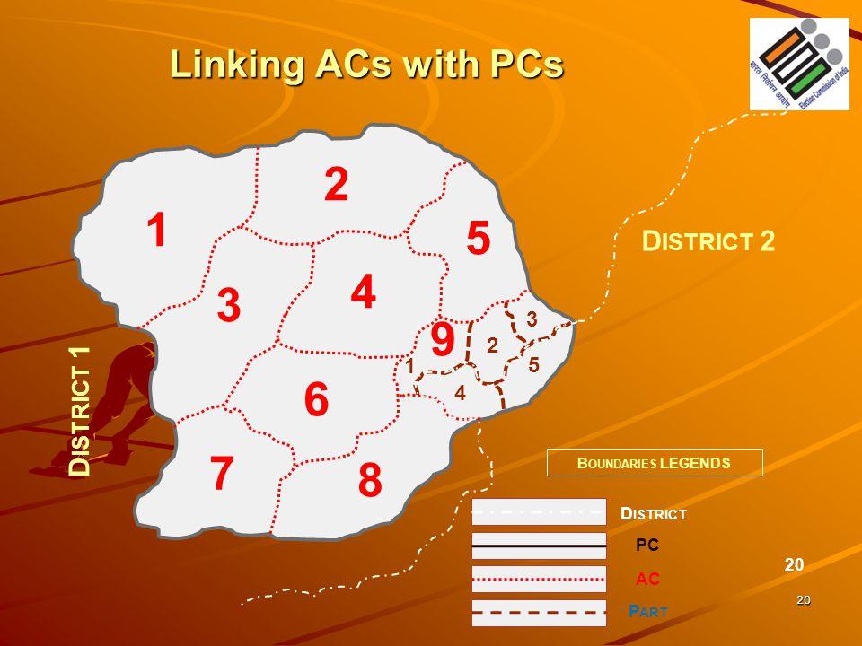 20 Linking ACs with PCs 20 D ISTRICT 1 D ISTRICT 2 B OUNDARIES LEGENDS D ISTRICT 1 2 4 3 5 6 8 9 7 1 2 3 4 5 PC AC P ART