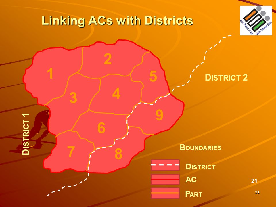 21 Linking ACs with Districts 21 D ISTRICT 1 D ISTRICT 2 B OUNDARIES AC D ISTRICT P ART 1 2 4 3 5 6 8 9 7