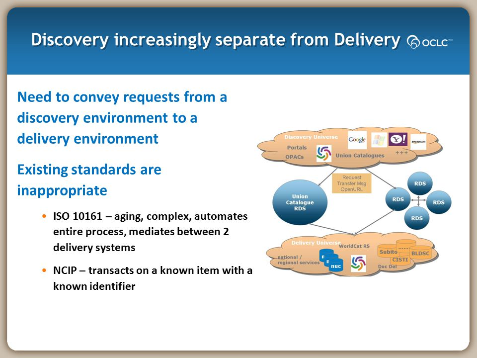 Discovery increasingly separate from Delivery Need to convey requests from a discovery environment to a delivery environment Existing standards are in