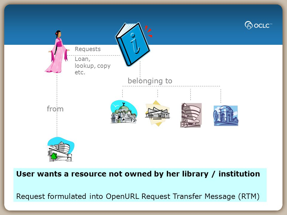 from Requests Loan, lookup, copy etc. belonging to User wants a resource not owned by her library / institution Request formulated into OpenURL Reques
