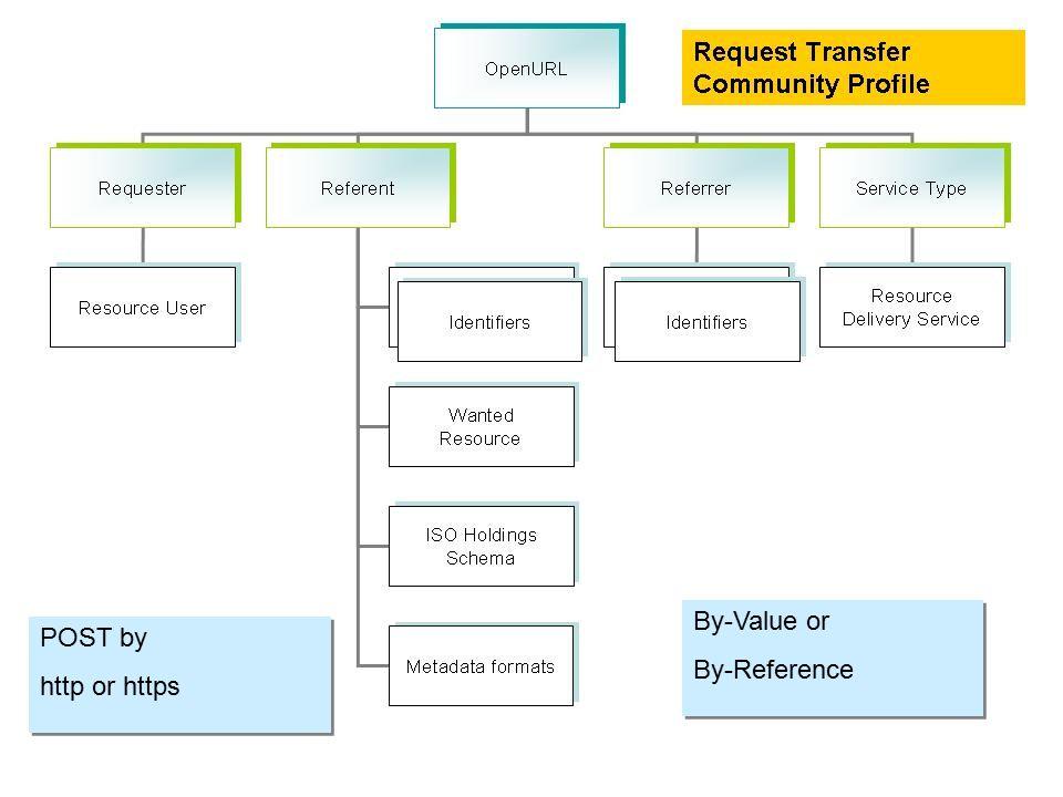 By-Value or By-Reference By-Value or By-Reference POST by http or https POST by http or https