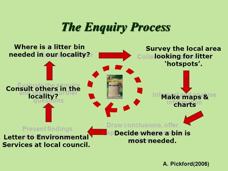 Enquiry question Collect information Interpret and analyse information Draw conclusions, offer explanations and propose actions Present findings and c