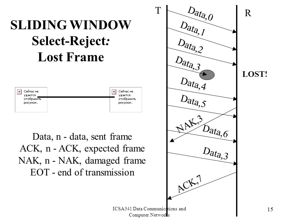 ICSA341 Data Communications and Computer Networks 15 Data, n - data, sent frame ACK, n - ACK, expected frame NAK, n - NAK, damaged frame EOT - end of transmission SLIDING WINDOW Select-Reject: Lost Frame T R Data,0 Data,1 Data,2 Data,3 Data,4 LOST.