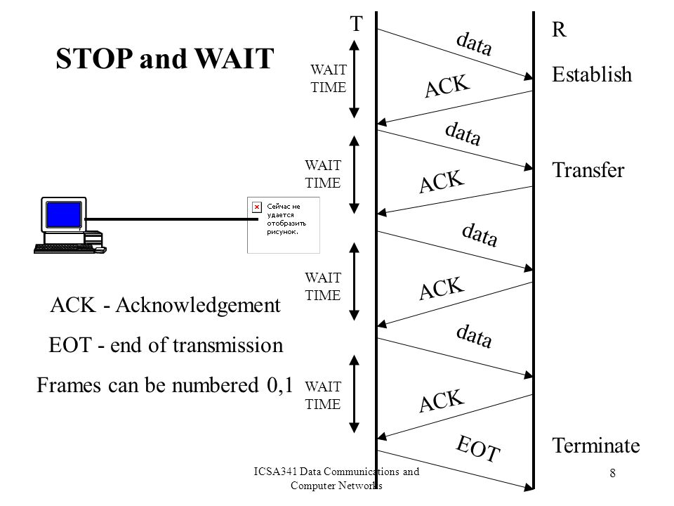 ICSA341 Data Communications and Computer Networks 8 ACK - Acknowledgement EOT - end of transmission Frames can be numbered 0,1 data ACK data ACK EOT Establish Transfer Terminate STOP and WAIT T R data WAIT TIME