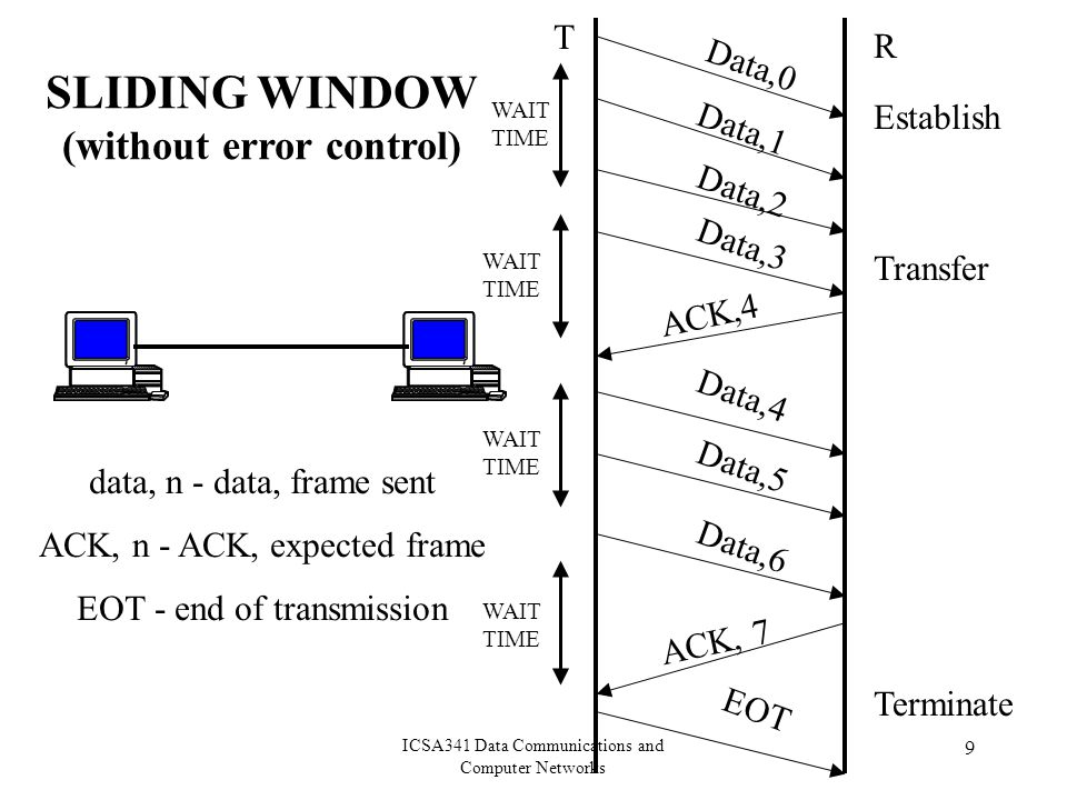 ICSA341 Data Communications and Computer Networks 9 data, n - data, frame sent ACK, n - ACK, expected frame EOT - end of transmission ACK,4 ACK, 7 EOT Establish Transfer Terminate SLIDING WINDOW (without error control) T R WAIT TIME Data,0 Data,1 Data,2 Data,3 Data,6 Data,5 Data,4
