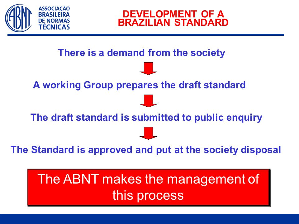 DEVELOPMENT OF A BRAZILIAN STANDARD The ABNT makes the management of this process There is a demand from the society A working Group prepares the draft standard The draft standard is submitted to public enquiry The Standard is approved and put at the society disposal