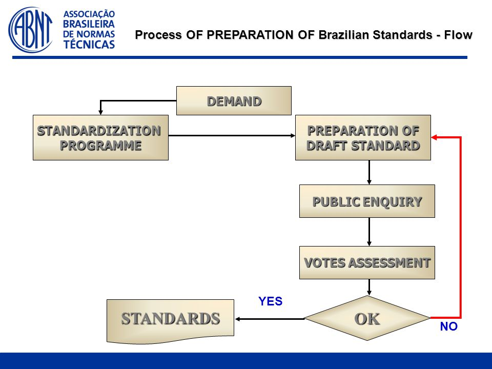 Process OF PREPARATION OF Brazilian Standards - Flow STANDARDIZATIONPROGRAMME PUBLIC ENQUIRY DEMAND PREPARATION OF DRAFT STANDARD VOTES ASSESSMENT OK STANDARDS YES NO
