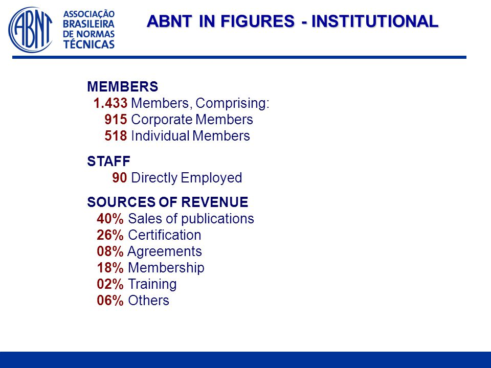 ABNT IN FIGURES - INSTITUTIONAL MEMBERS 1.433 Members, Comprising: 915 Corporate Members 518 Individual Members STAFF 90 Directly Employed SOURCES OF REVENUE 40% Sales of publications 26% Certification 08% Agreements 18% Membership 02% Training 06% Others
