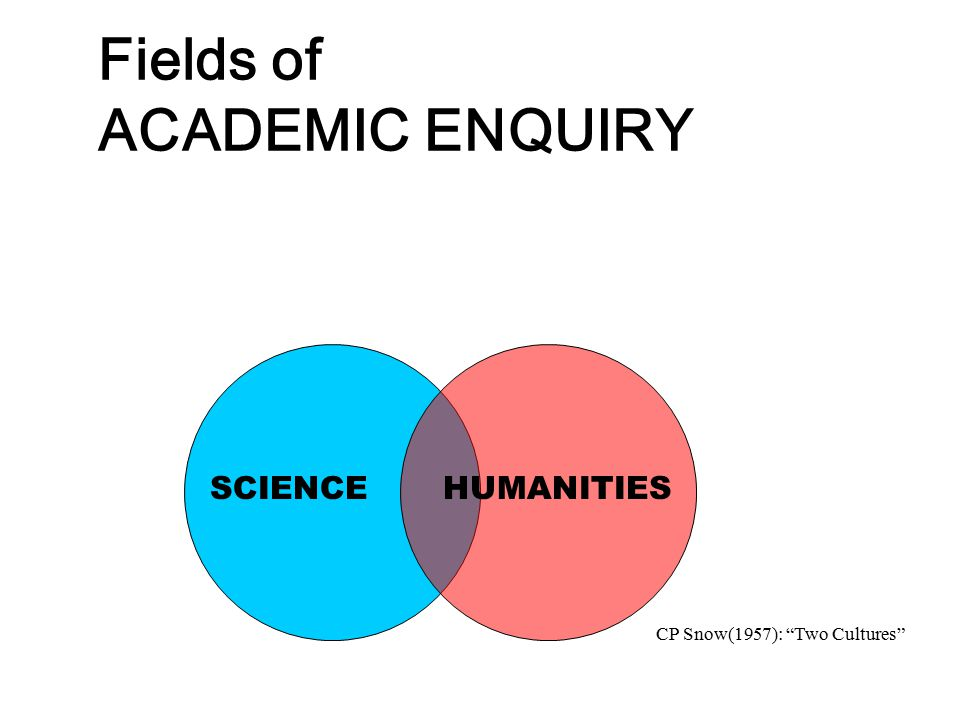 """Fields of ACADEMIC ENQUIRY SCIENCE HUMANITIES CP Snow(1957): """"Two Cultures"""""""