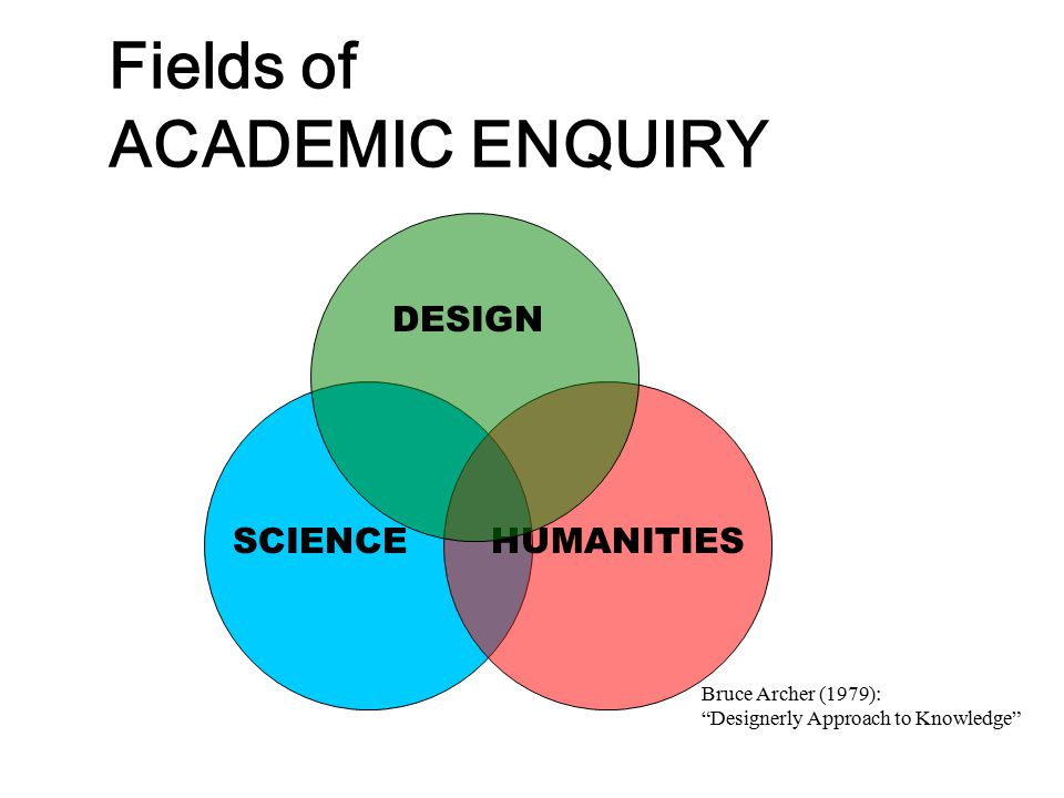 """Fields of ACADEMIC ENQUIRY SCIENCE HUMANITIES DESIGN Bruce Archer (1979): """"Designerly Approach to Knowledge"""""""