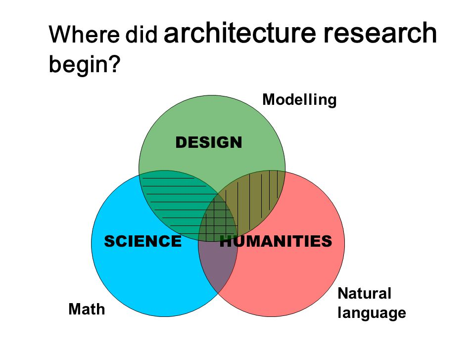 Where did architecture research begin? SCIENCE HUMANITIES DESIGN Math Natural language Modelling