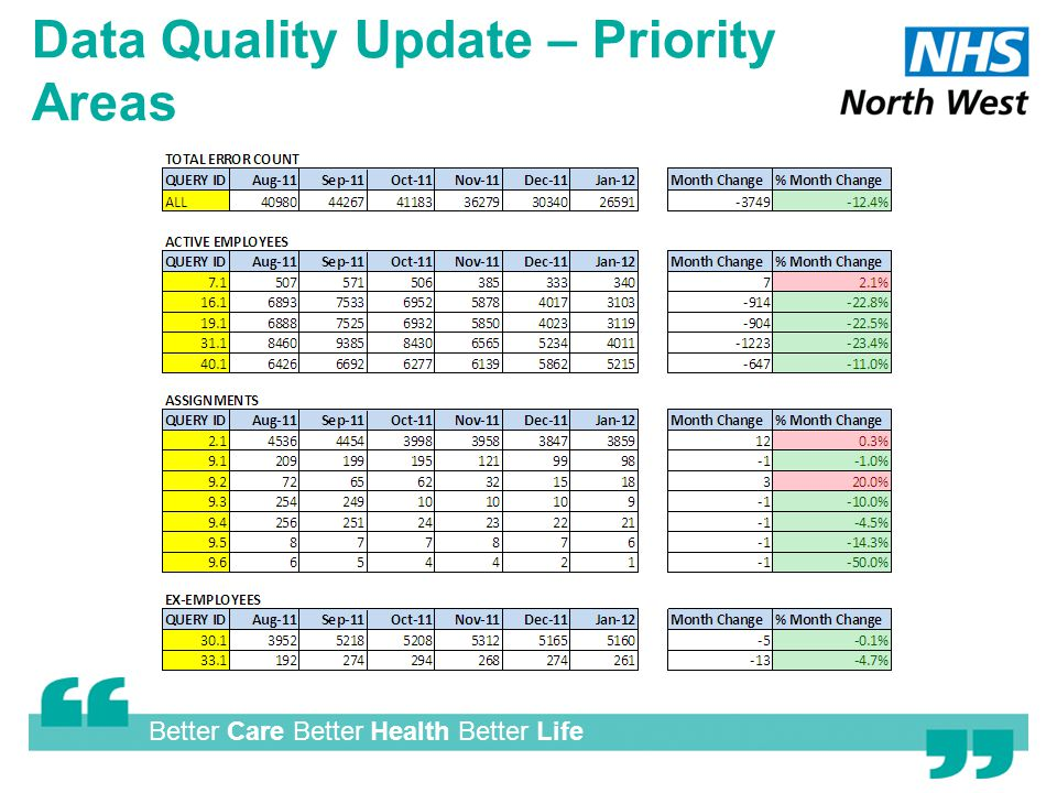 Better Care Better Health Better Life Data Quality Update – Priority Areas