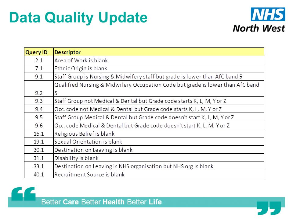 Better Care Better Health Better Life Data Quality Update