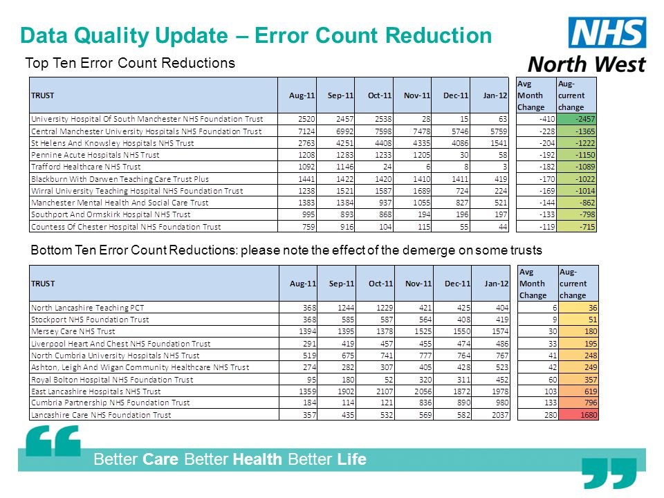 Better Care Better Health Better Life Data Quality Update – Error Count Reduction Top Ten Error Count Reductions Bottom Ten Error Count Reductions: please note the effect of the demerge on some trusts