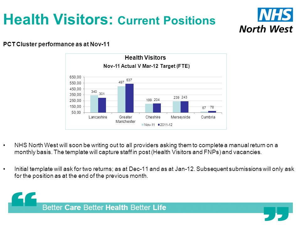Better Care Better Health Better Life Health Visitors: Current Positions PCT Cluster performance as at Nov-11 NHS North West will soon be writing out to all providers asking them to complete a manual return on a monthly basis.