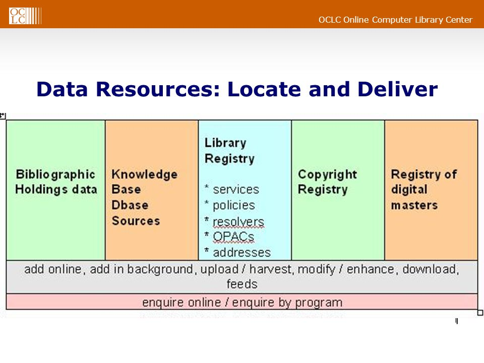 OCLC Online Computer Library Center Data Resources: Locate and Deliver