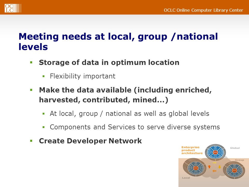 OCLC Online Computer Library Center Meeting needs at local, group /national levels  Storage of data in optimum location  Flexibility important  Make the data available (including enriched, harvested, contributed, mined...)  At local, group / national as well as global levels  Components and Services to serve diverse systems  Create Developer Network