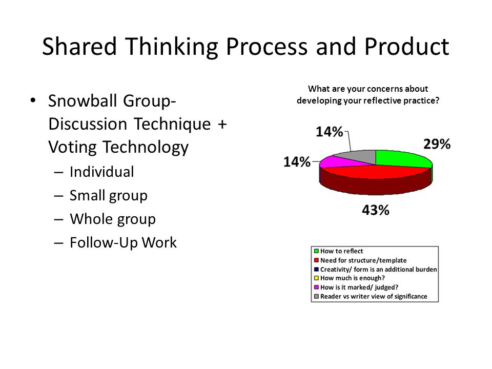 Shared Thinking Process and Product Snowball Group- Discussion Technique + Voting Technology – Individual – Small group – Whole group – Follow-Up Work