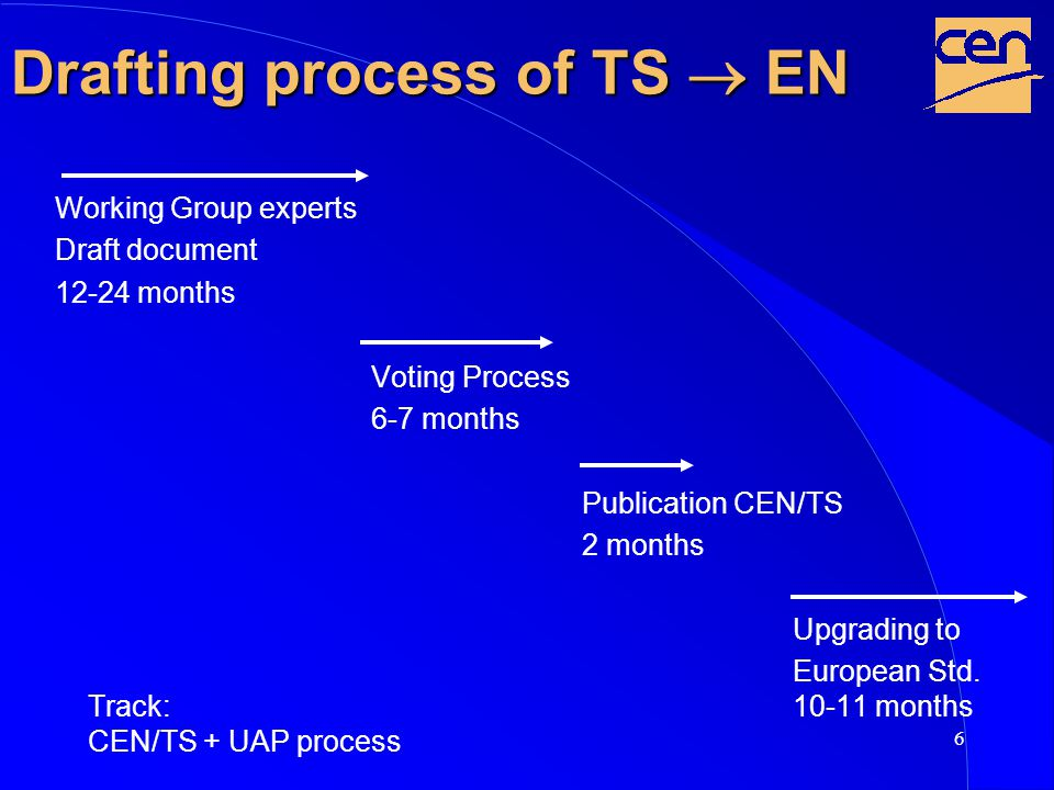 7 Classical drafting process of EN Working Group experts Draft document 12-18 months CEN-Enquiry 11-12 months WG experts discuss comments on CEN-Enquiry 10-12 months Voting Process 6-7 months Track: Publication EN CEN-Enquiry + Formal Vote 2 months