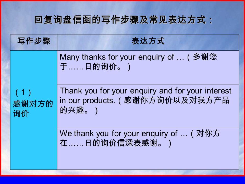回复询盘信函的写作步骤及常见表达方式: 写作步骤表达方式 ( 1 ) 感谢对方的 询价 Many thanks for your enquiry of … (多谢您 于 …… 日的询价。) Thank you for your enquiry and for your interest in our products.