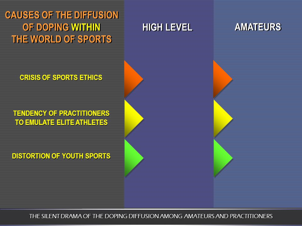 HIGH LEVEL AMATEURS CAUSES OF THE DIFFUSION OF DOPING WITHIN THE WORLD OF SPORTS CAUSES OF THE DIFFUSION OF DOPING WITHIN THE WORLD OF SPORTS CRISIS OF SPORTS ETHICS TENDENCY OF PRACTITIONERS TO EMULATE ELITE ATHLETES DISTORTION OF YOUTH SPORTS