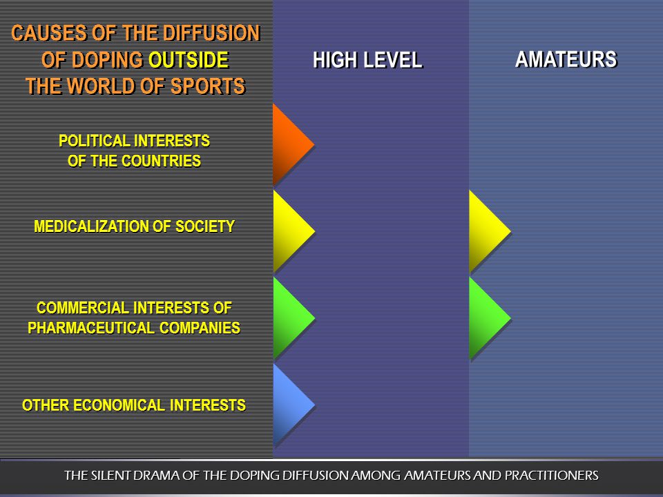 THE SILENT DRAMA OF THE DOPING DIFFUSION AMONG AMATEURS AND PRACTITIONERS HIGH LEVEL AMATEURS CAUSES OF THE DIFFUSION OF DOPING OUTSIDE THE WORLD OF SPORTS CAUSES OF THE DIFFUSION OF DOPING OUTSIDE THE WORLD OF SPORTS POLITICAL INTERESTS OF THE COUNTRIES MEDICALIZATION OF SOCIETY COMMERCIAL INTERESTS OF PHARMACEUTICAL COMPANIES OTHER ECONOMICAL INTERESTS