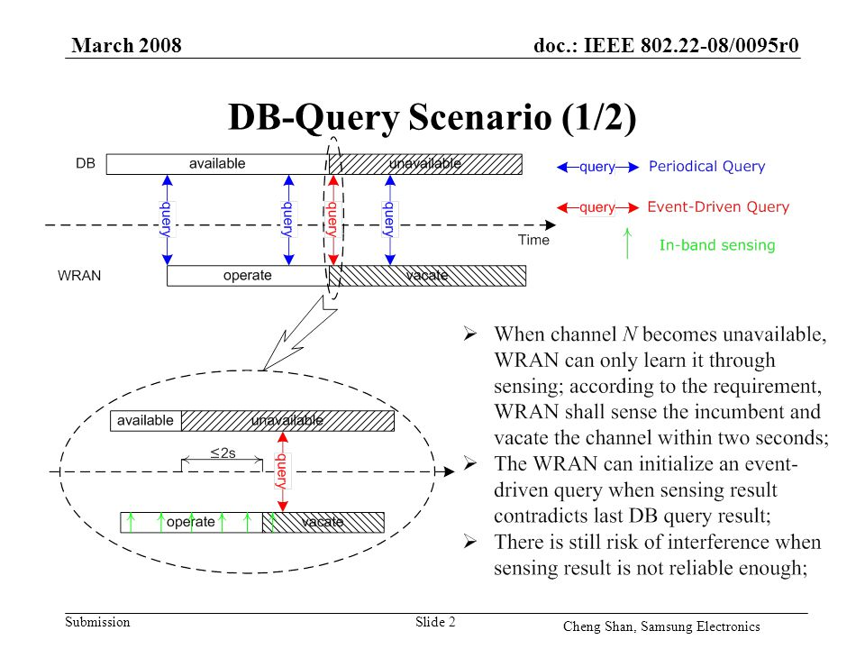 doc.: IEEE 802.22-08/0095r0 Submission March 2008 Cheng Shan, Samsung Electronics Slide 2 DB-Query Scenario (1/2)