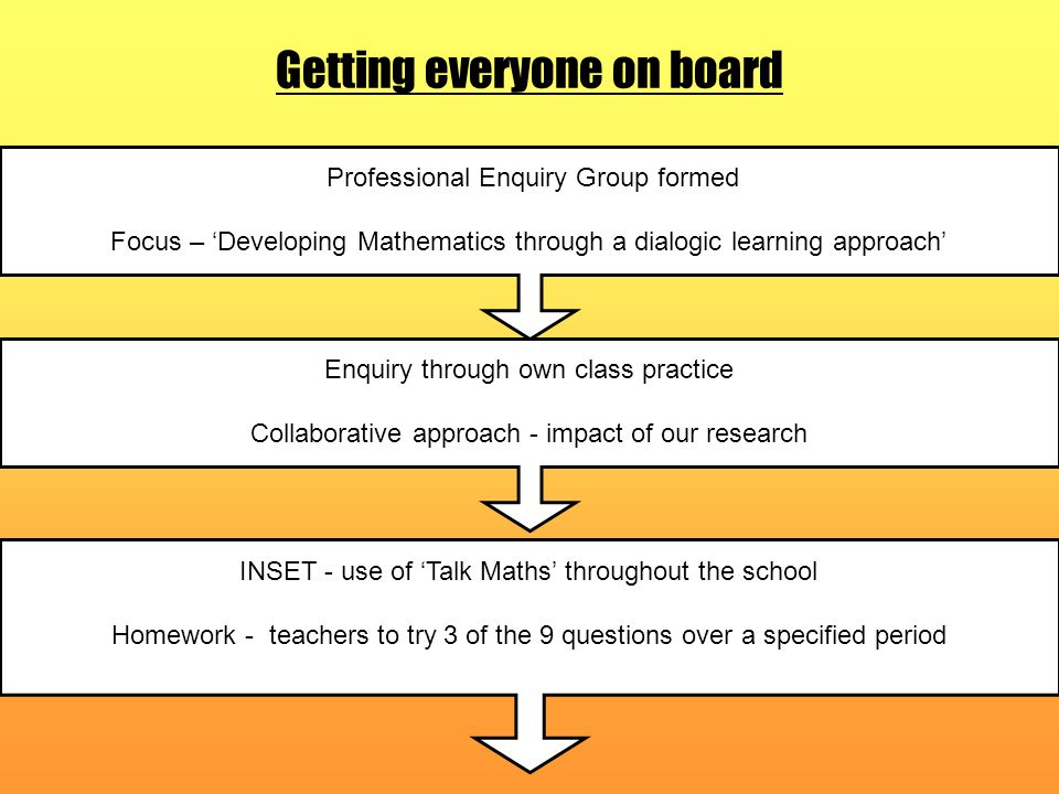 Getting everyone on board Professional Enquiry Group formed Focus – 'Developing Mathematics through a dialogic learning approach' Enquiry through own class practice Collaborative approach - impact of our research INSET - use of 'Talk Maths' throughout the school Homework - teachers to try 3 of the 9 questions over a specified period
