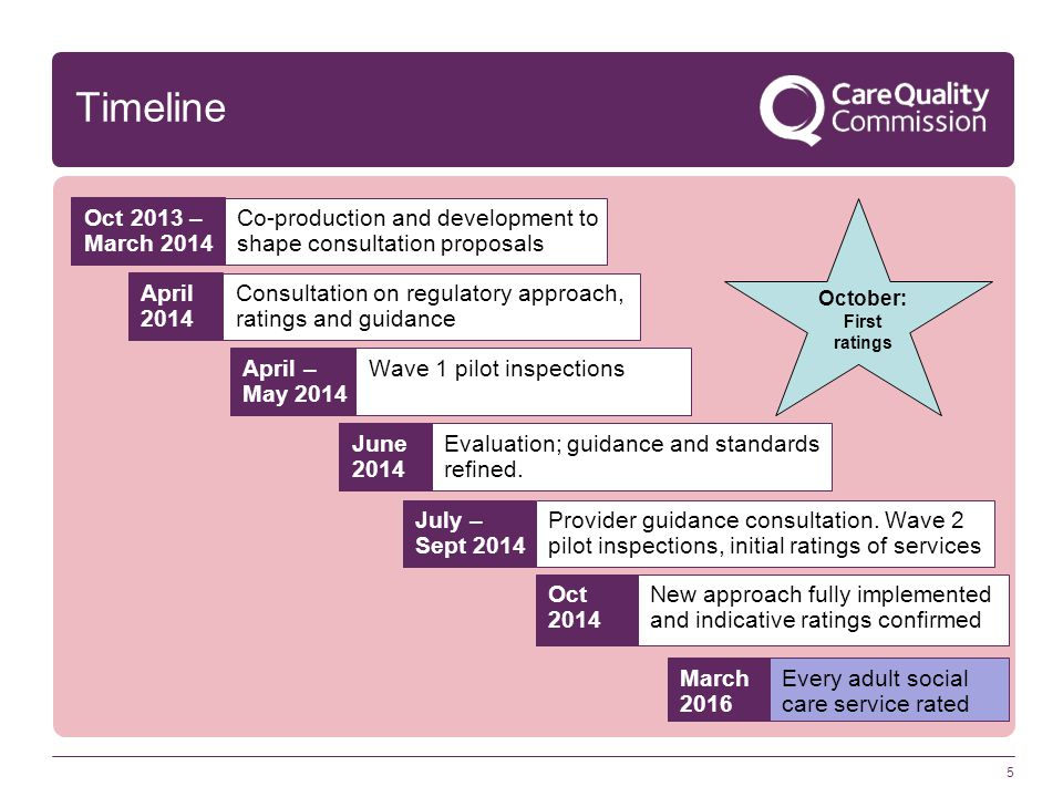 5 Timeline Co-production and development to shape consultation proposals Oct 2013 – March 2014 Consultation on regulatory approach, ratings and guidan