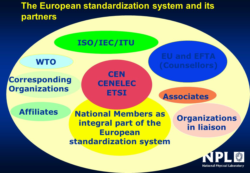 The European standardization system and its partners CEN CENELEC ETSI National Members as integral part of the European standardization system ISO/IEC/ITU Associates EU and EFTA (Counsellors) WTO Organizations in liaison Affiliates Corresponding Organizations
