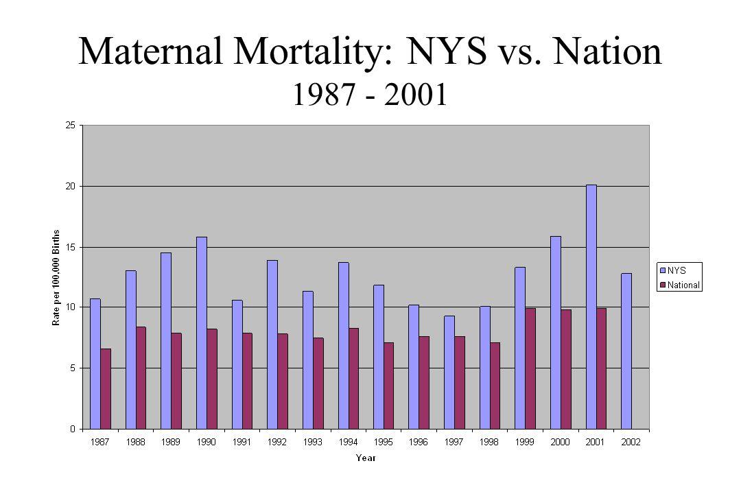 Maternal Mortality: NYS vs. Nation 1987 - 2001