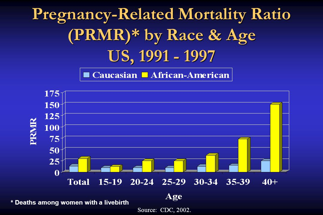 Pregnancy-Related Mortality Ratio (PRMR)* by Race & Age US, 1991 - 1997 Source: CDC, 2002.