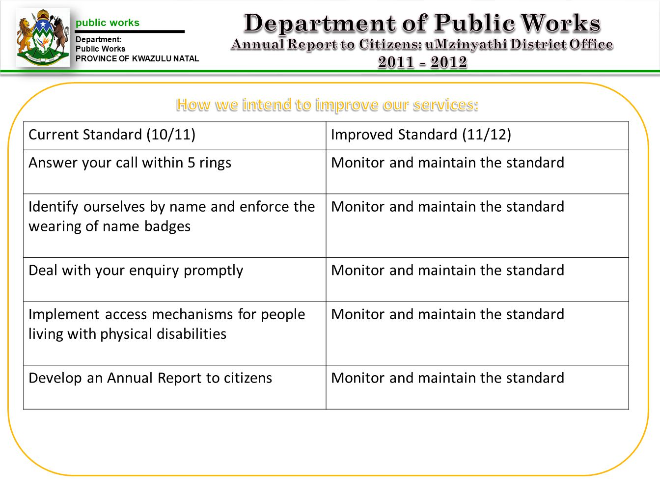 public works Department: Public Works PROVINCE OF KWAZULU NATAL Current Standard (10/11)Improved Standard (11/12) Answer your call within 5 ringsMonitor and maintain the standard Identify ourselves by name and enforce the wearing of name badges Monitor and maintain the standard Deal with your enquiry promptlyMonitor and maintain the standard Implement access mechanisms for people living with physical disabilities Monitor and maintain the standard Develop an Annual Report to citizensMonitor and maintain the standard