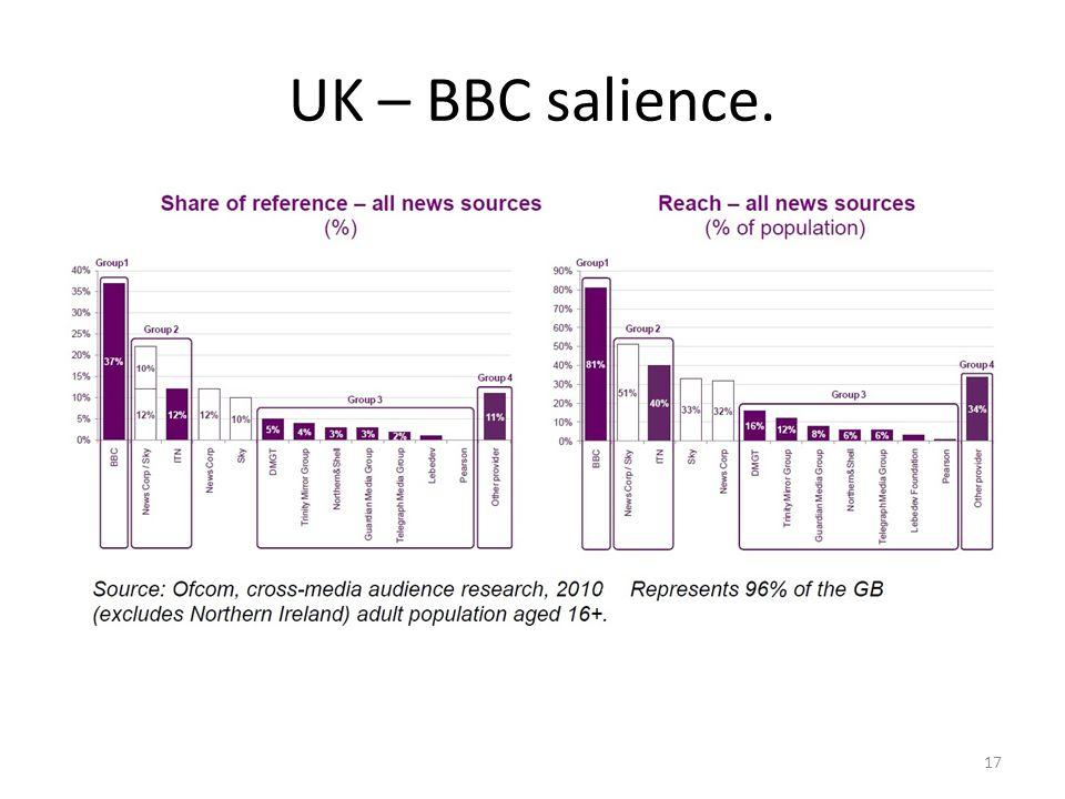 UK – BBC salience. 17