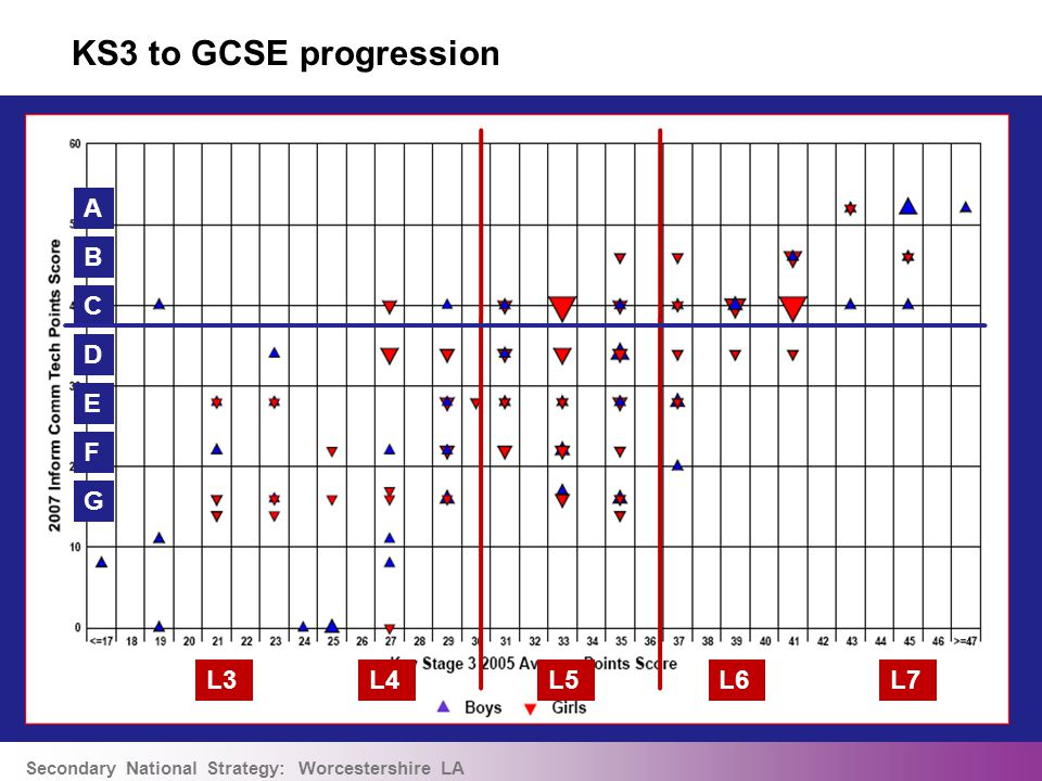 Secondary National Strategy: Worcestershire LA KS3 to GCSE progression L6L5L4L7L3 A B C D E F G