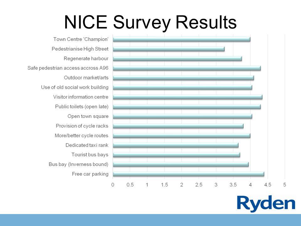 NICE Survey Results